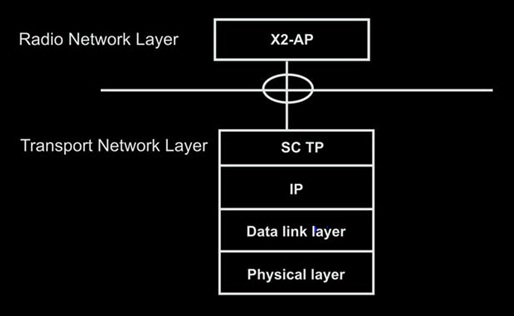 X2 interface Function in LTE – A Connection between Two eNodeBs