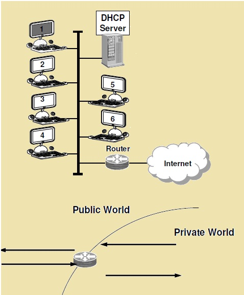 Work of DHCP Dynamic Host Configuration Protocol and PAT Port Address Translation