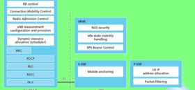 LTE Overall Architecture with EPC Network Elements and Functional split between E-UTRAN and EPC