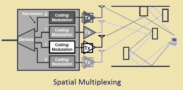 Spatial Multiplexing wimax diagram