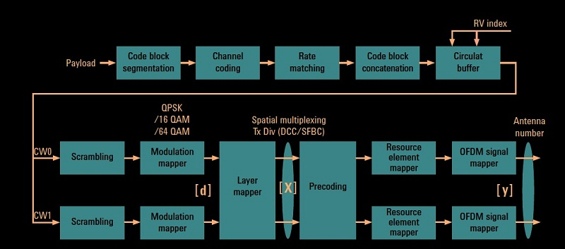 Codeword, layer, and precoding in LTE | TELETOPIX ORG