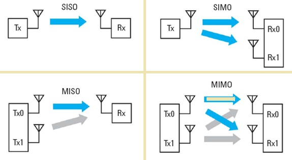 LTE MIMO Inputs and Outputs techniques