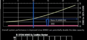 The MIMO channel Matrix