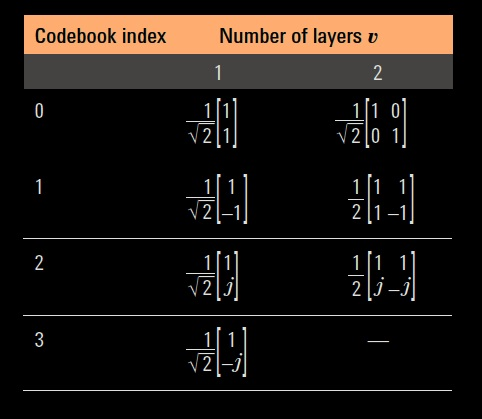 choices codebook for one and two layers