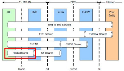 What is EPS Bearer in LTE?