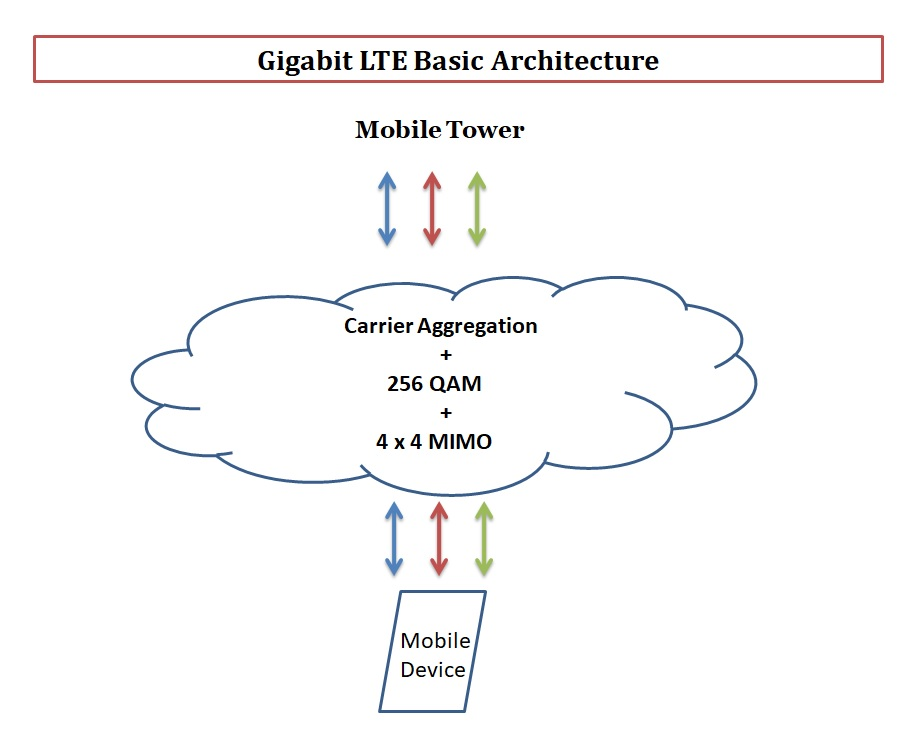 Gigabit LTE basic architecture