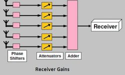 Spatial Multiplexing and Receiver Gains in Wimax